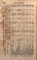 Stran 134